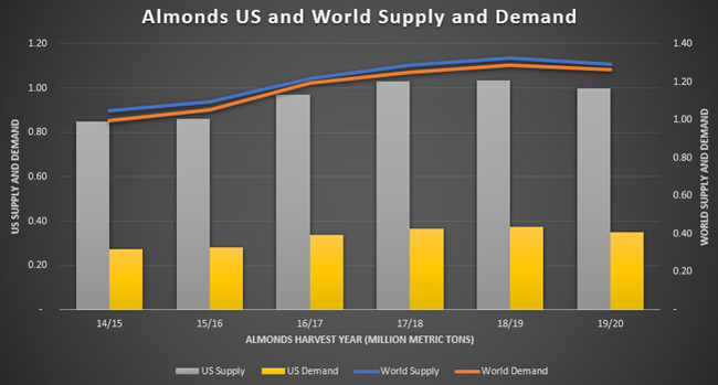 ABL Advisor Chart Showing Almonds US and World Supply and Demand