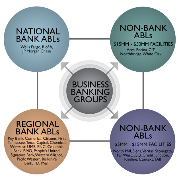 Chart of Business Banking Groups