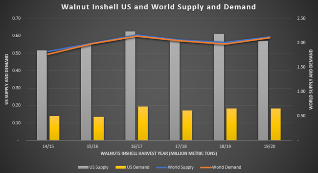 ABL Advisor Chart Showing Walnut In Shell in United States compared to World Supply